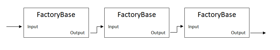 Factory Pipeline Diagram